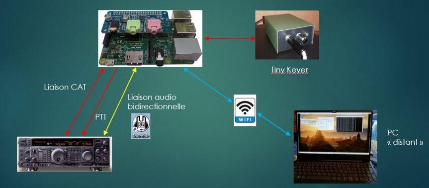 Station Remote FT-1000 Mark V sur Raspberry Pi