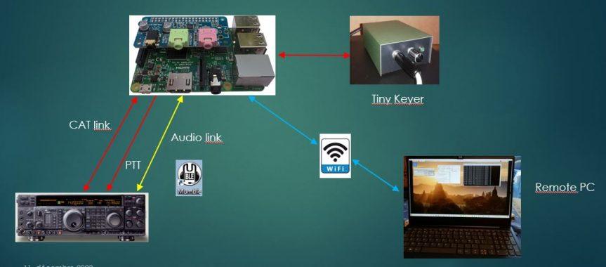 FT-1000 Mark V Remote Station with a Raspberry Pi